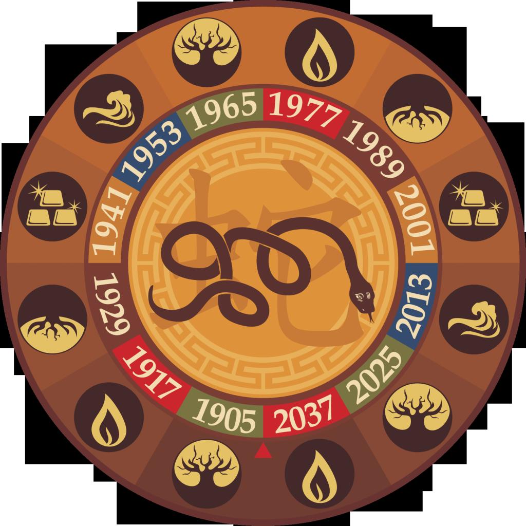Знак по восточному гороскопу 1989 год