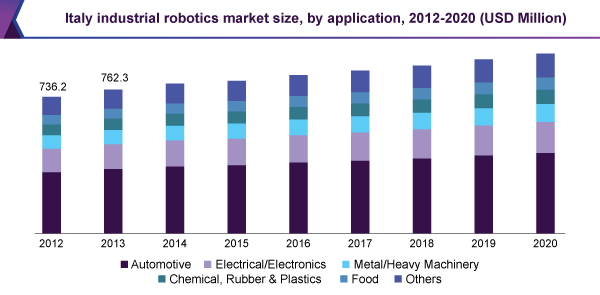 Industrial Robotics Market Driven By Rising Adoption Of