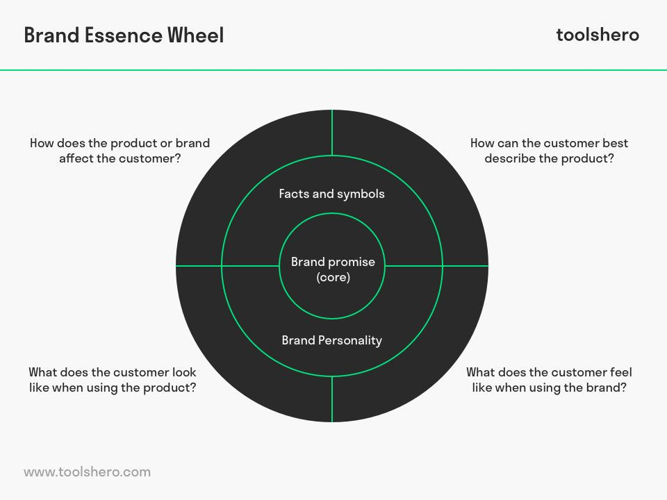 What Is The Brand Essence Wheel Theory Examples Template Toolshero Essence Branding Tools Emotional Connection