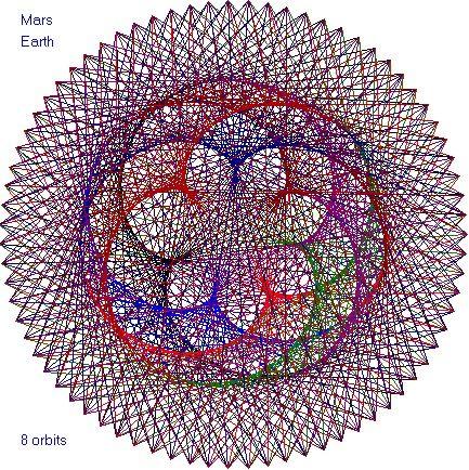 Planetary Orbital Pattern Earth Mars Planets Astronomy