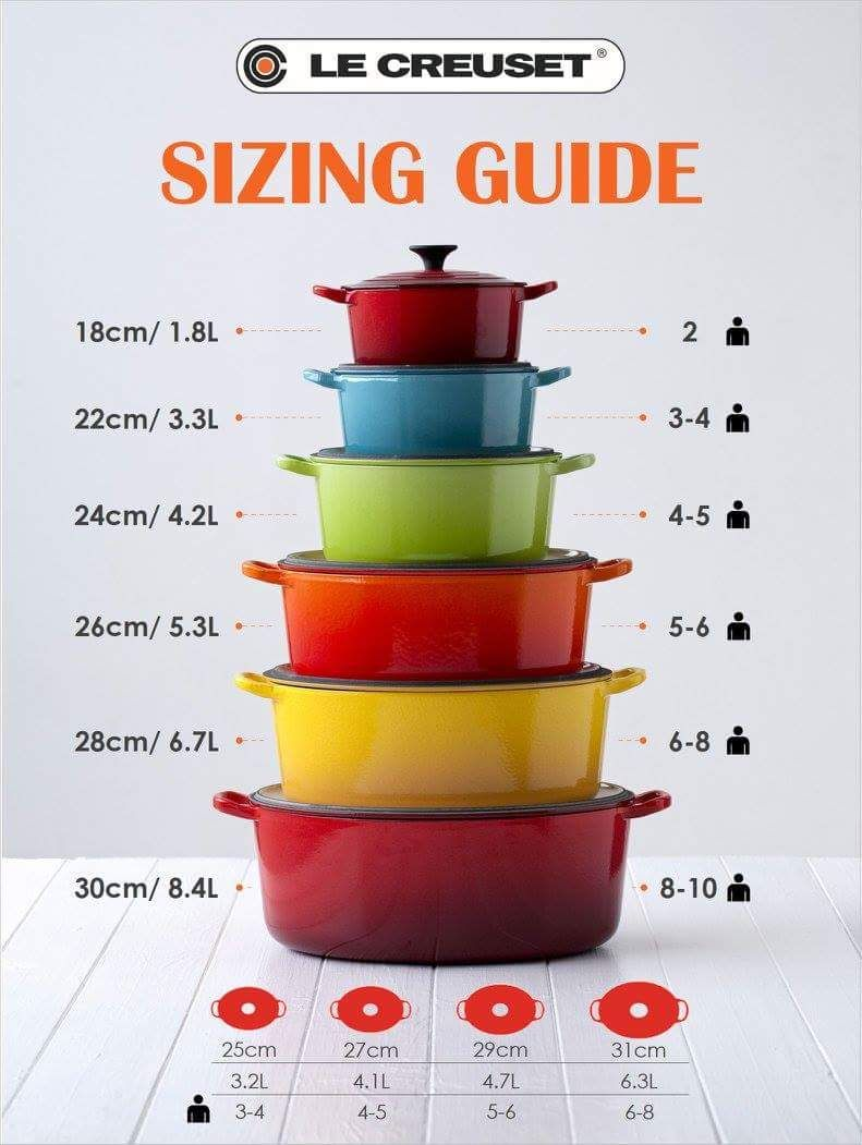 The Bigger The Better The Brighter Too Green Orange Red Le Creuset Dutch Oven Le Creuset Kitchen Le Creuset