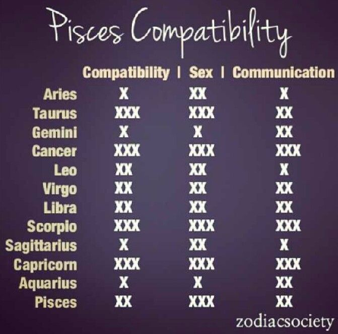 What Zodiac Signs Are Best Compatible With Pisces?