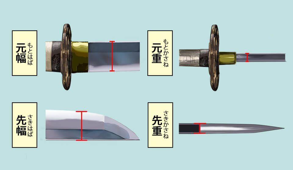 刀剣ワールド 日本刀の姿 刀剣の基礎知識 日本刀 よろい 刀剣