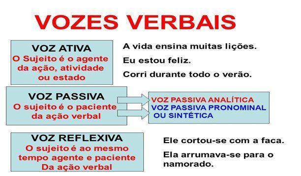 Vozes Verbais Ativa Passiva E Reflexiva Com Imagens