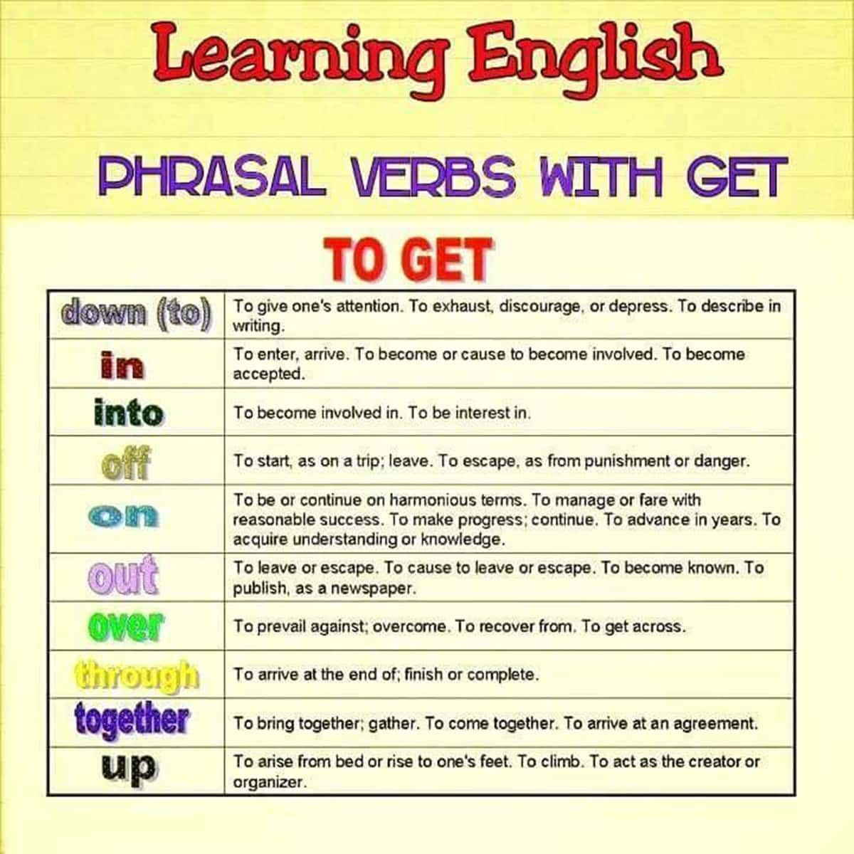 Commonly Used Phrasal Verbs With Get In English With Meaning And Examples Eslbuzz Learning English Egitim Ingilizce [ 1200 x 1200 Pixel ]