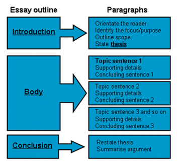 paragraph essay outline mind map templates  5 paragraph essay outline