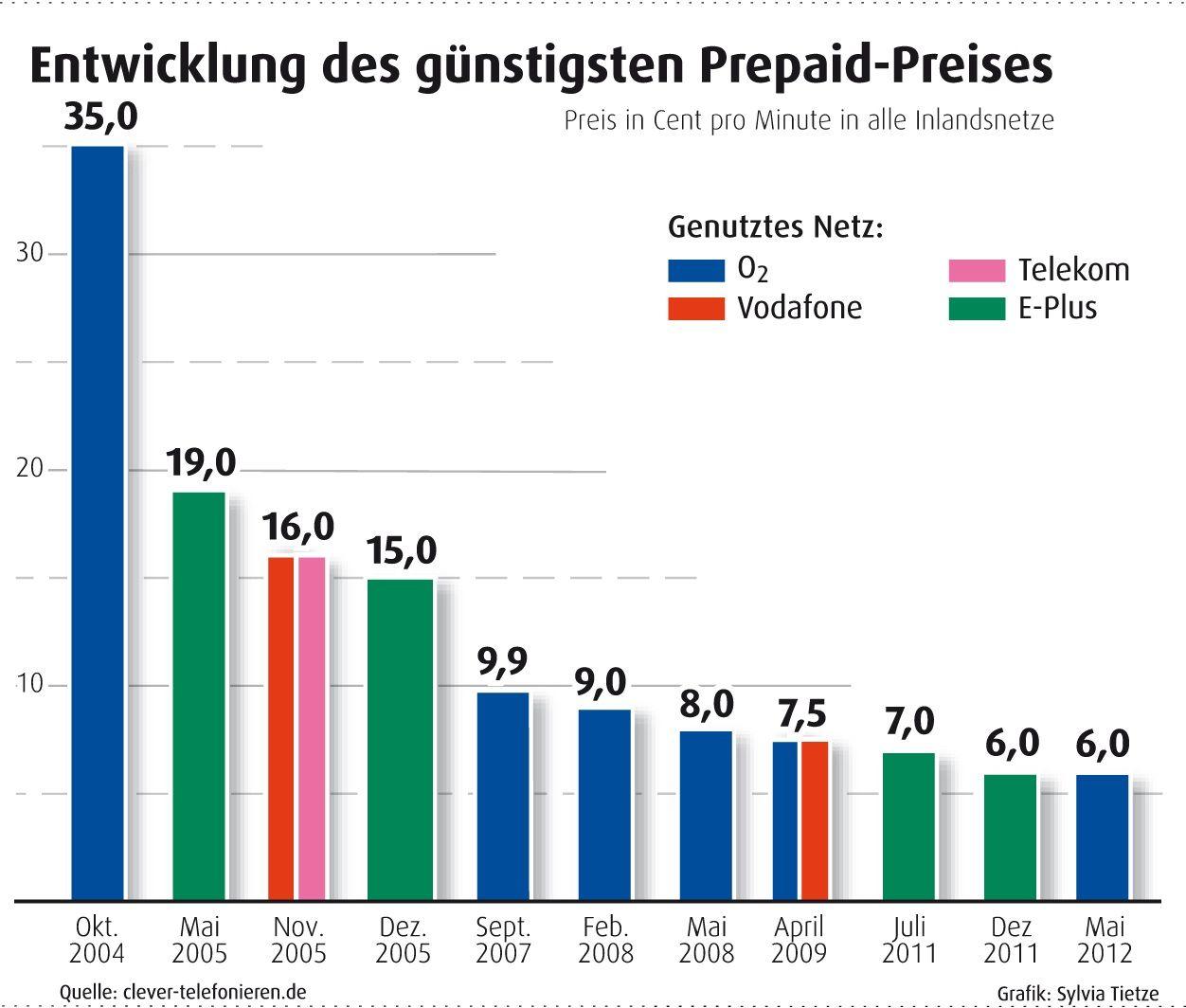 Entwicklung Prepaid Discounter in Deutschland - günstigster Einheitspreis in alle Inlandsnetze. Die günstigsten Prepaid Preise heute findet man unter: http://www.clever-telefonieren.de/prepaid-tarife/prepaid-vergleich.html