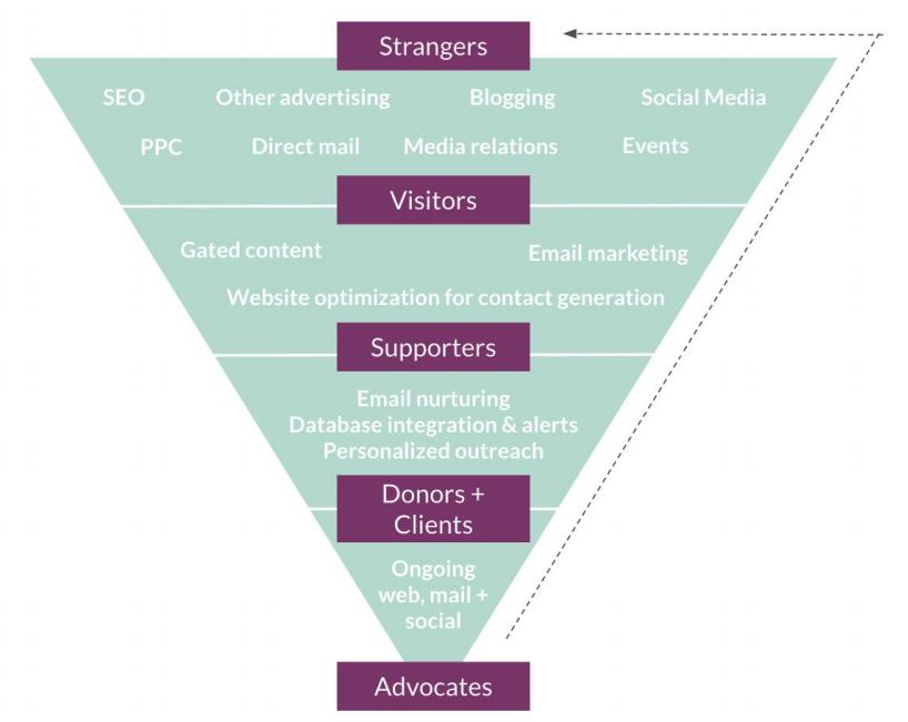 Nonprofit Marketing Plan Tactical Selection Funnel Nonprofit Marketing Nonprofit Marketing Plan Marketing Plan