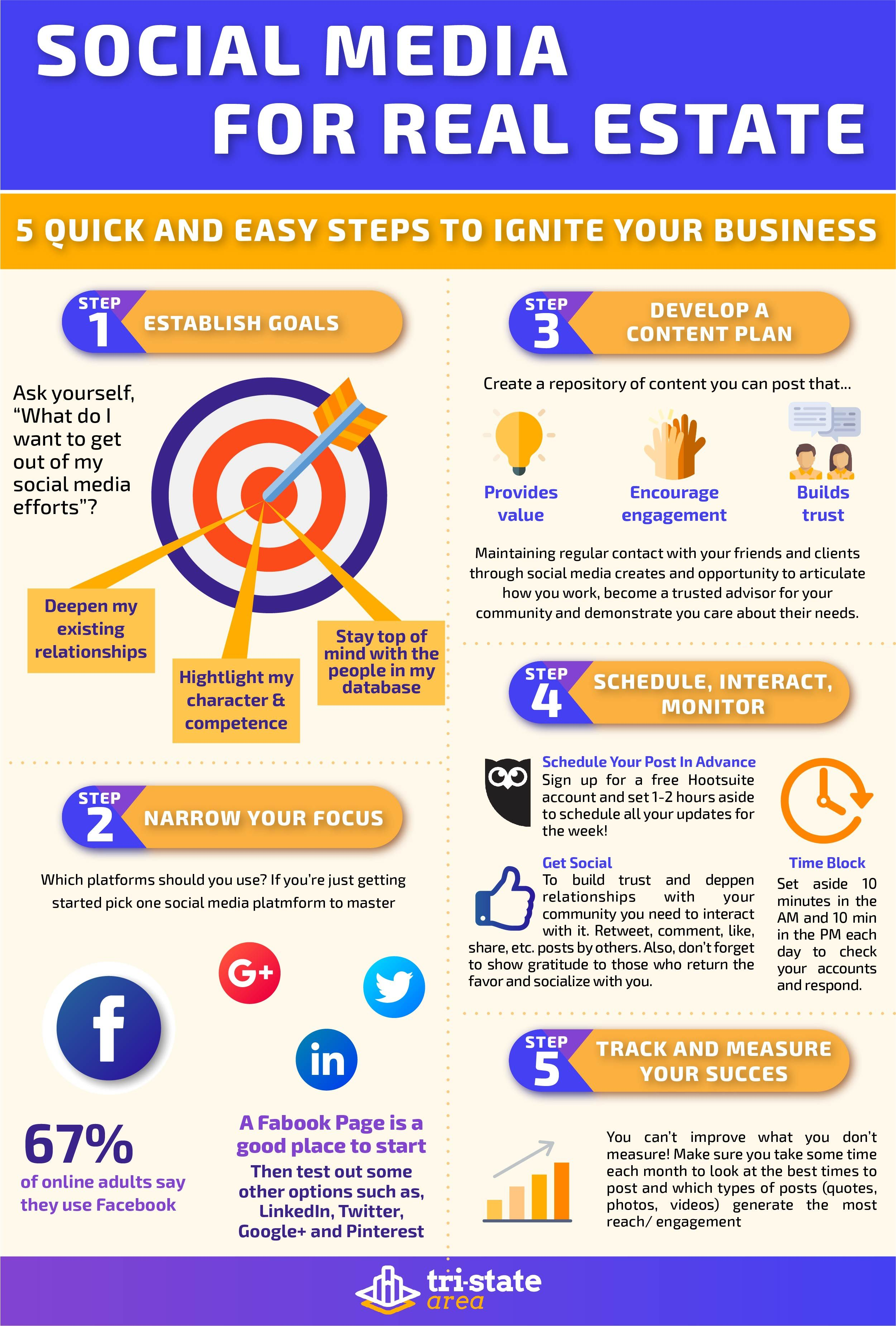 Learn How To Reach Your Target Market By Using Social Media