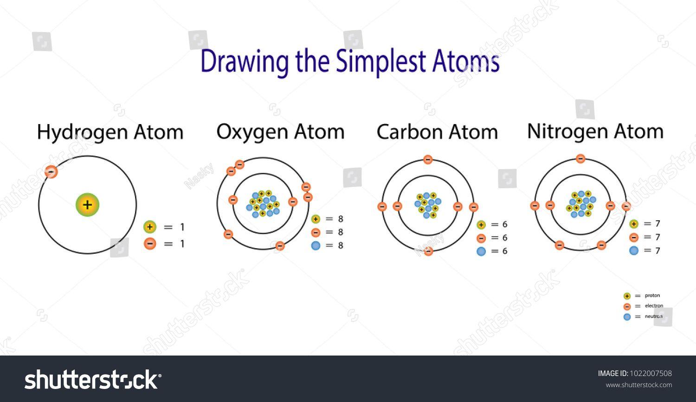 The Simplest Atomic Model Hydrogen Carbon Oxygen Nitrogen Atom Diagram Model Hydrogen Simplest Atomic Atom Diagram Oxygen Atom
