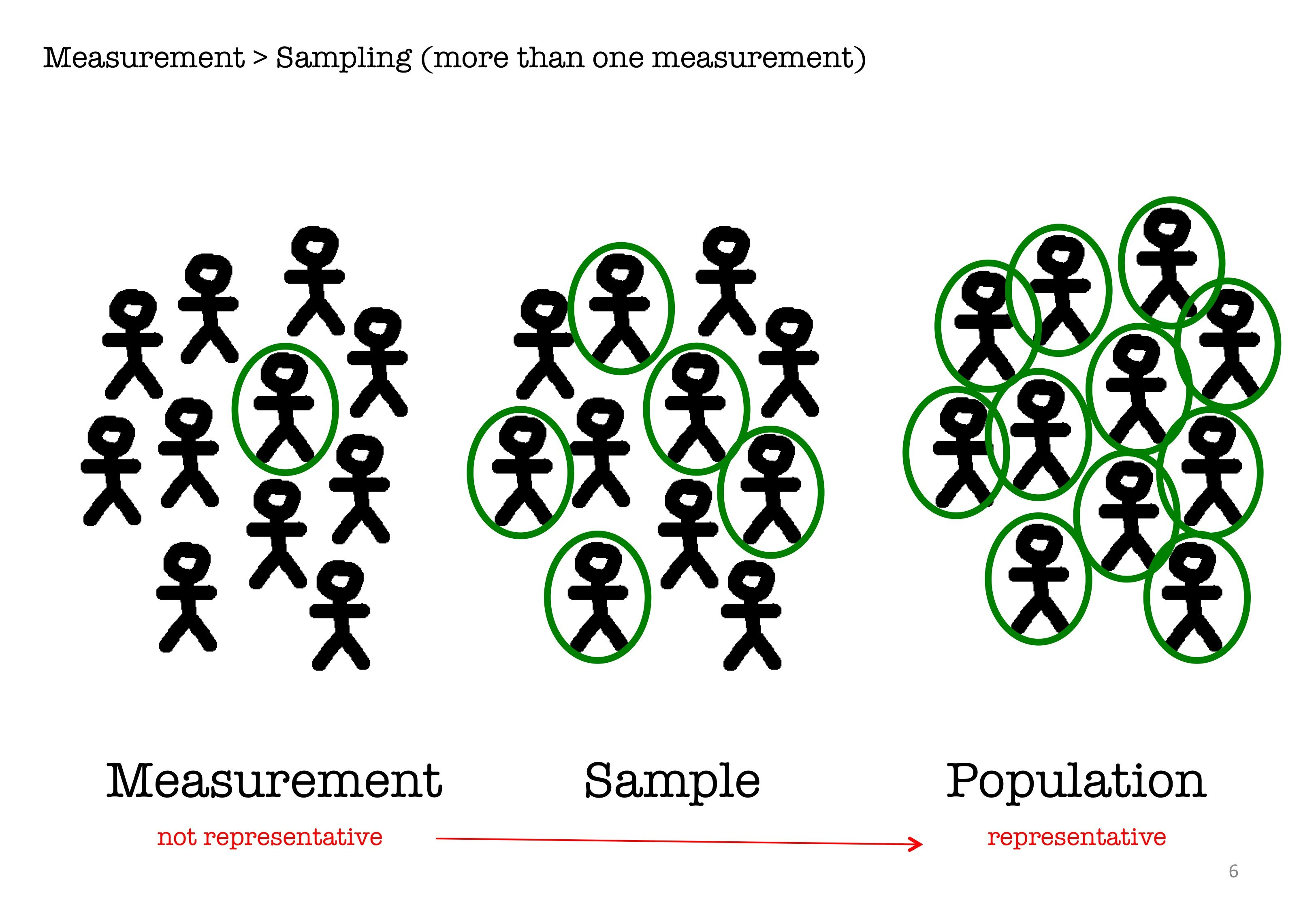 sampling statistics Gallery   Homework help [ 2249 x 3249 Pixel ]