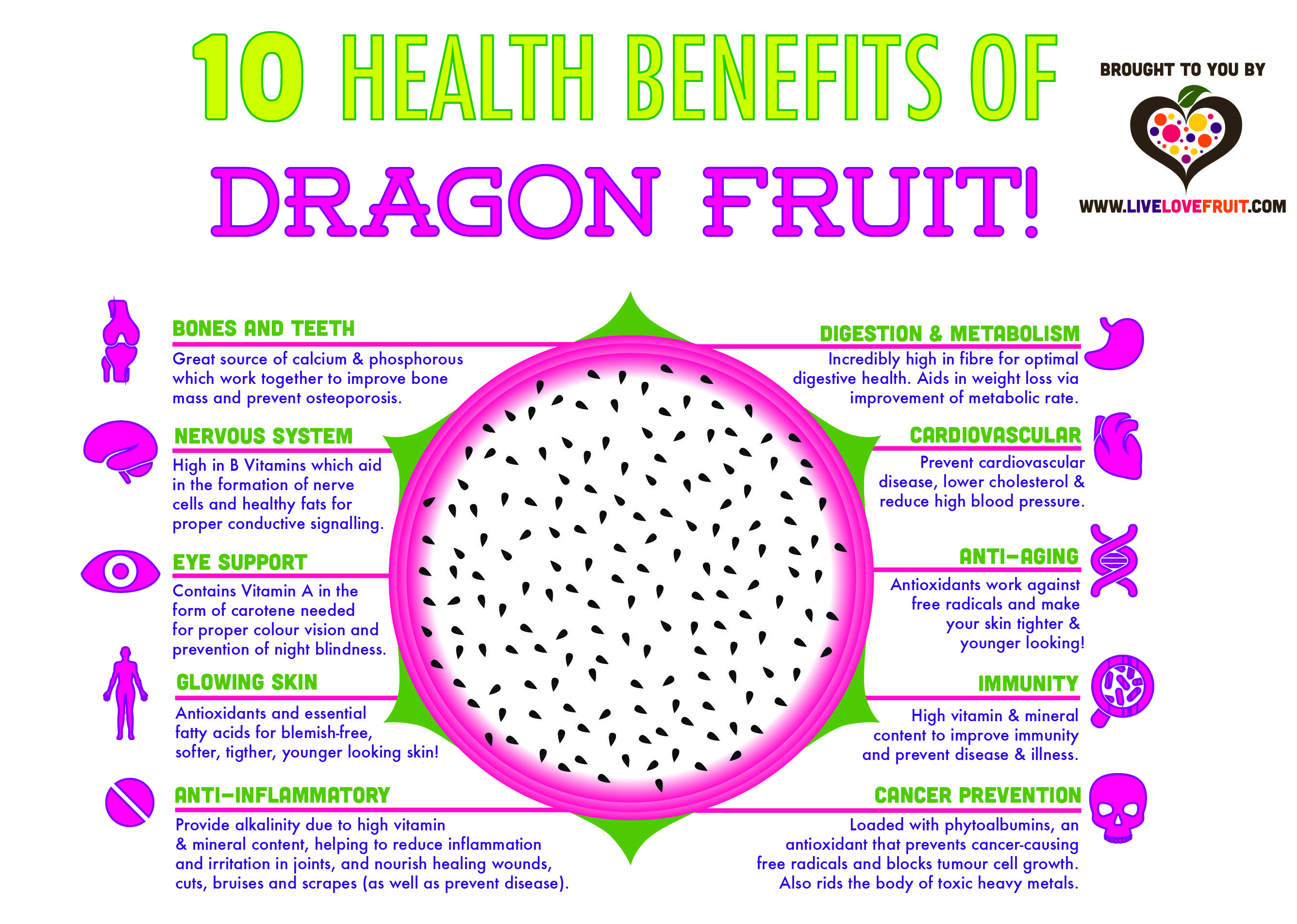 10 Amazing Health Benefits Of Dragon Fruit  Live Love Fruit