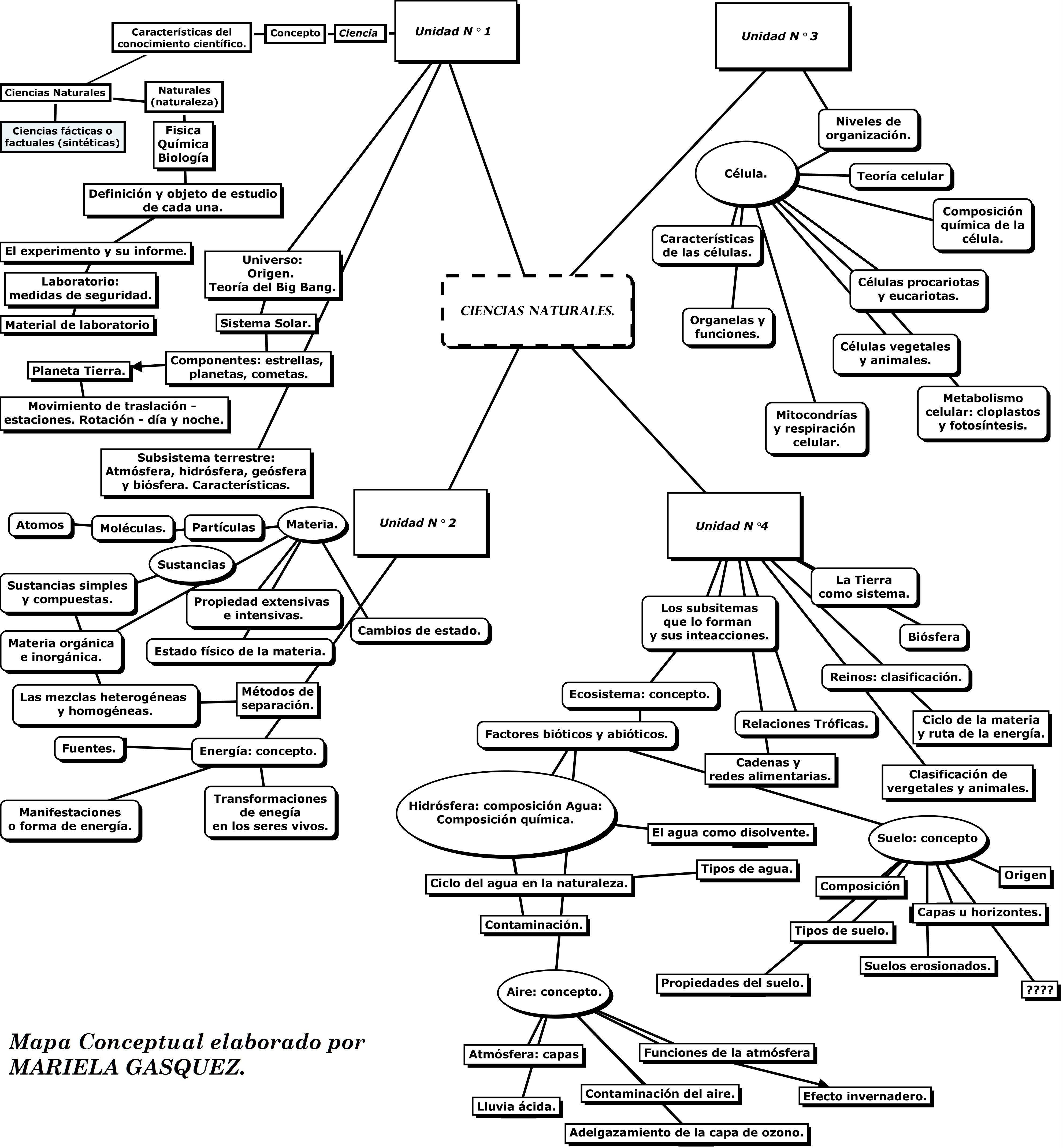 MAPA CONCEPTUAL DE CIENCIAS NATURALES I.