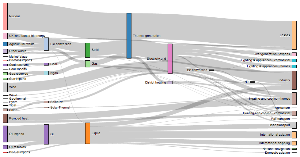 Sankey Diagram By Mike Bostock Demonstrating The Visualization Power