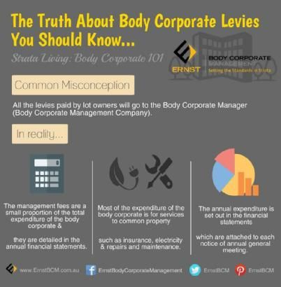 Body Corporate Levies The Truth You Should Know Www Ebcm Com Au