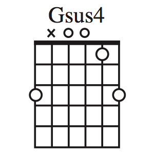 gsus4 chord open position guitar chord theory in 2019 guitar chords guitar sheet music. Black Bedroom Furniture Sets. Home Design Ideas