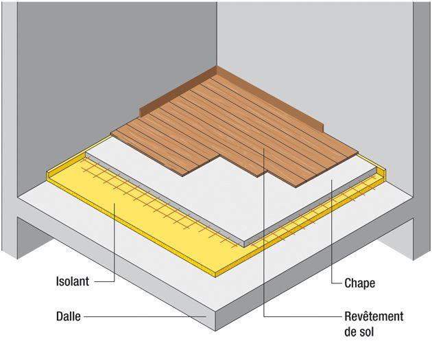 isolation acoustique des sols parts of constructions. Black Bedroom Furniture Sets. Home Design Ideas