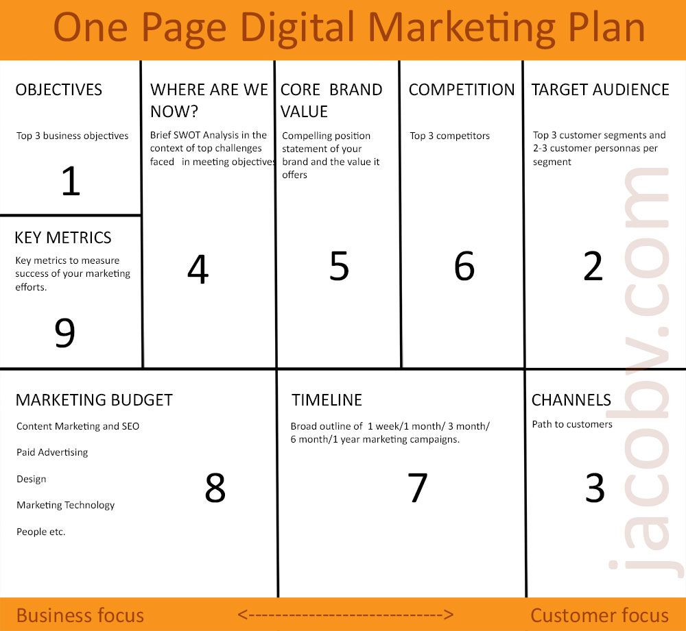 One page digital marketing plan to grow your small business one page digital marketing plan wajeb Images