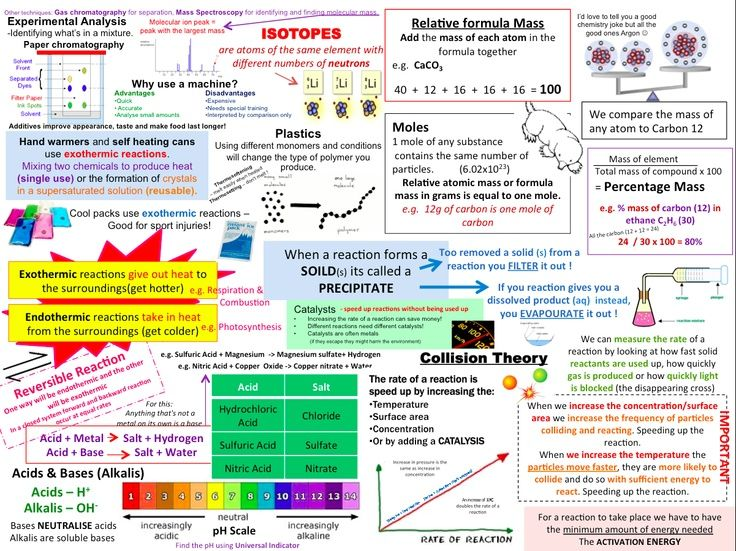 Chemistry dissertation outline