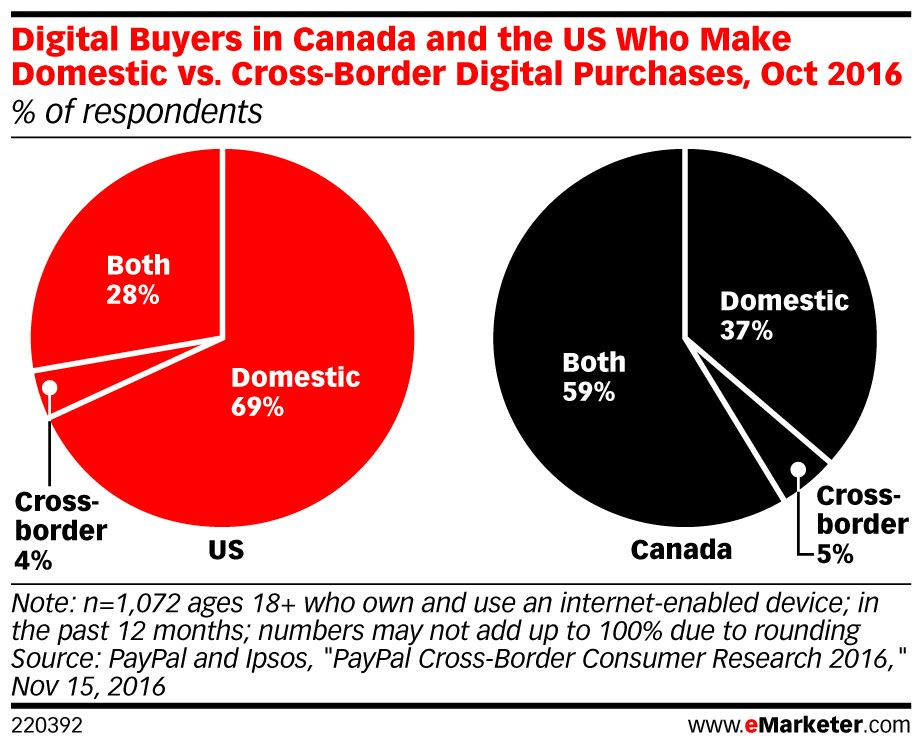 New Emarketer Report Looks At How Us Consumers Cross Border Shop Emarketer Retail Video Ads Marketing Topics Marketing Budget