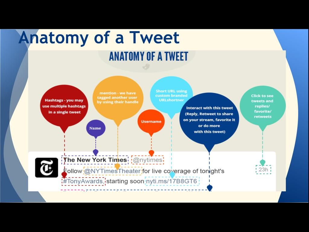 Anatomy Of A Tweet Via Ny Times Twitter For Educators
