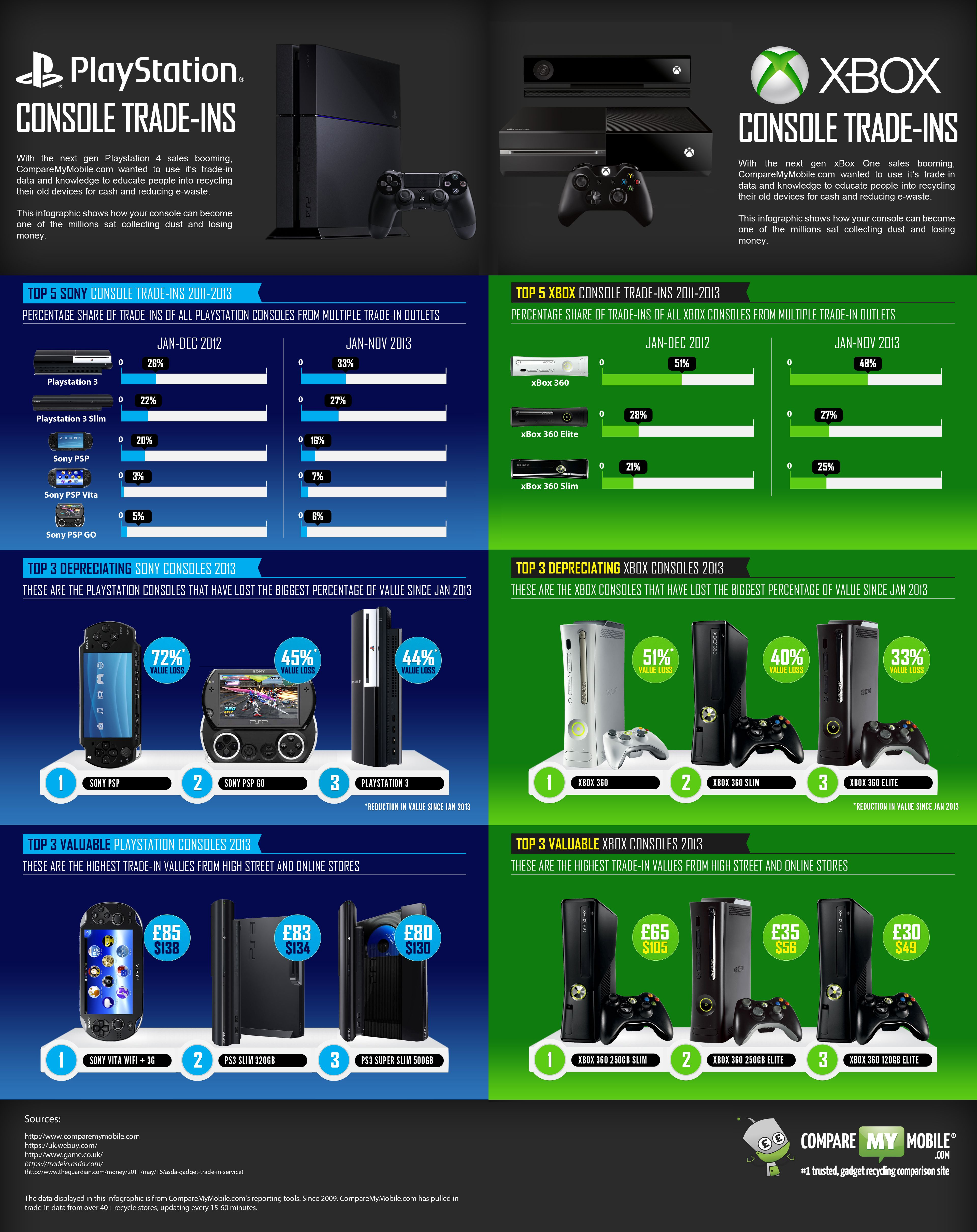 This infographic, put together using data and research from gadget trade-in comparison site CompareMyMobile explores the games console trade-in market  #infographic #xbox #playstation #ps4 #xboxone http://www.comparemymobile.com/infographics