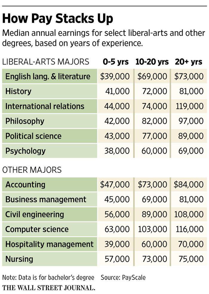 liberal art majors