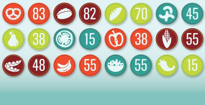 Getting to Know the Glycemic Index - Choosing foods that have a lower GI may offer the advantage of: 1) adding healthier (in general) foods to your diet; 2) lowering post-meal hyperglycemia; and 3) reducing the risk for hypoglycemia after your body has processed a meal or food.