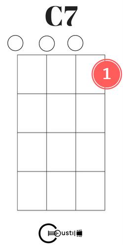 c7 ukulele chord | Guitar/Uke | Pinterest | Guitars