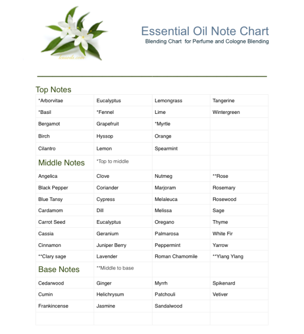 Essential Oil Note Chart Essential Oil Perfume Essential Oil Chart Essential Oils