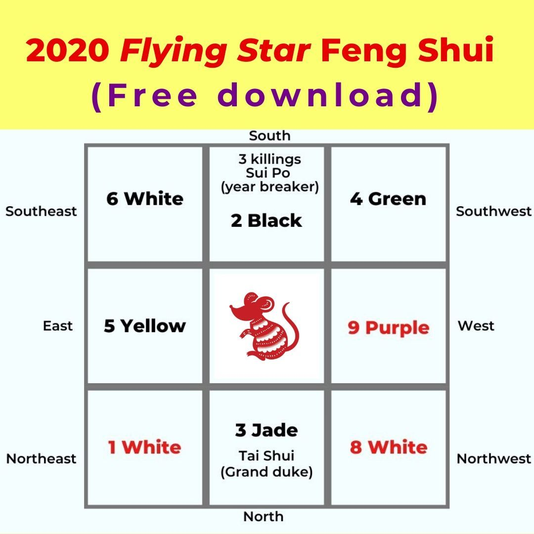 2020 Rat Year Flying Star Feng Shui Picture Healer Feng Shui Craft Art Chinese Medicine Flying Star Feng Shui Feng Shui Chart Feng Shui