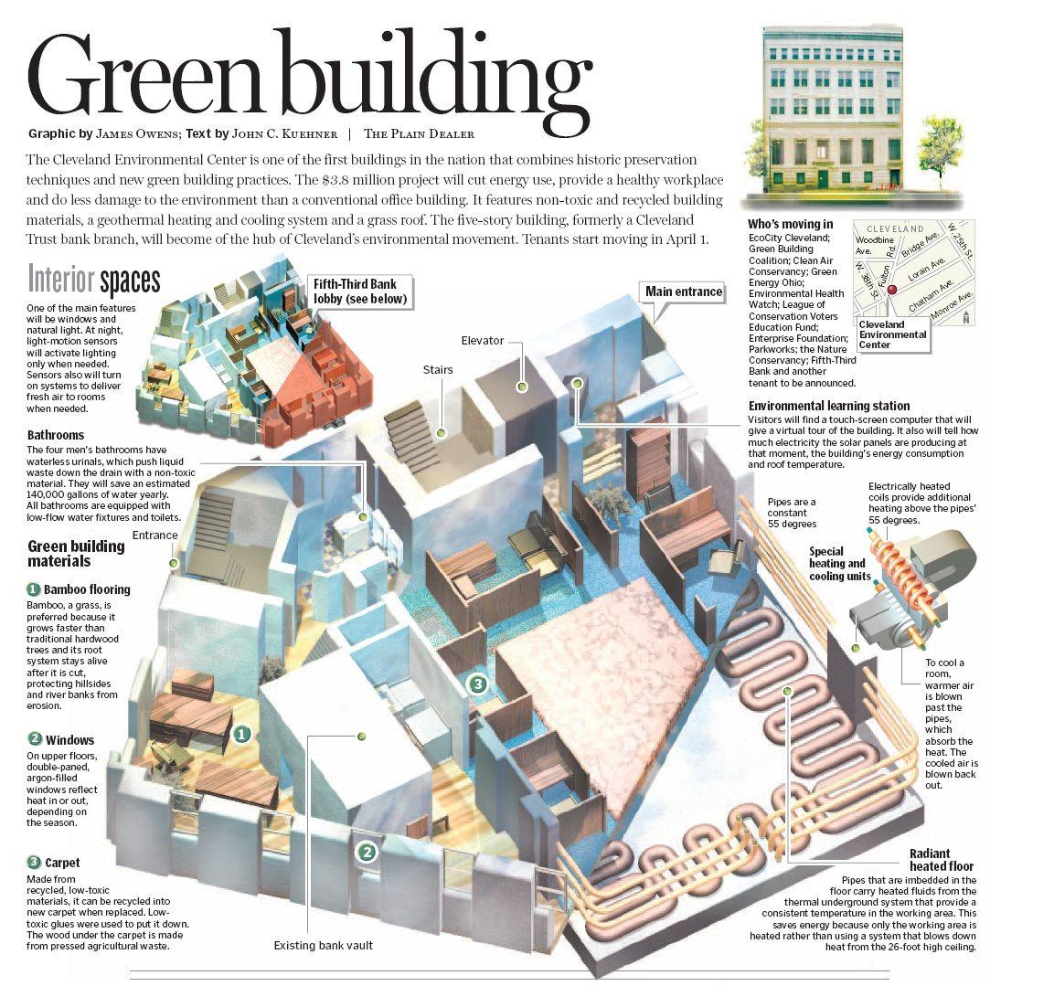 Plain Dealer Diagram2 Jpg 1153 1079 Sustainable Building
