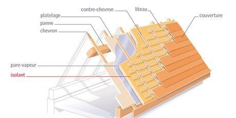 Rt 2012 Isolation Comble Toiture Epaisseur Combles Perdus | Tecnicarobtowner