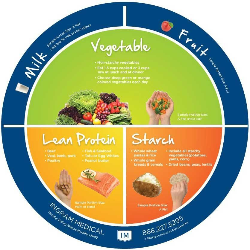 Plate Method Diagram Diabetes Healthydiet Ingrammedical Eatright