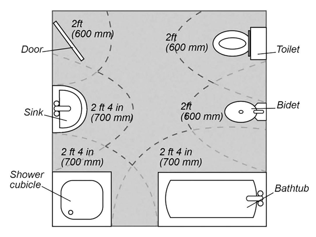Image Result For Standard Distance From Washbasin To Water Closet