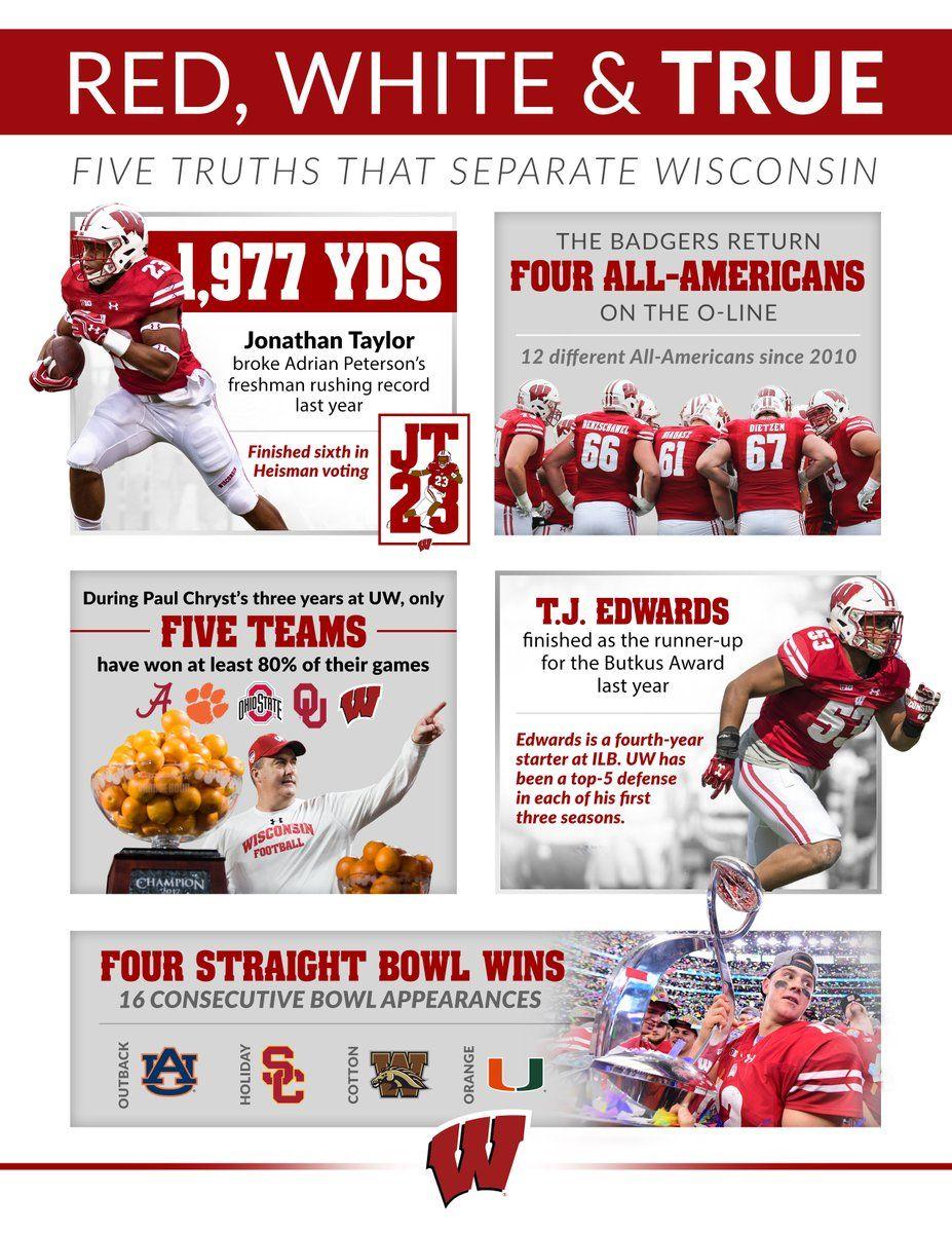 Wisconsin Wisconsin badgers football, Wisconsin, Badger