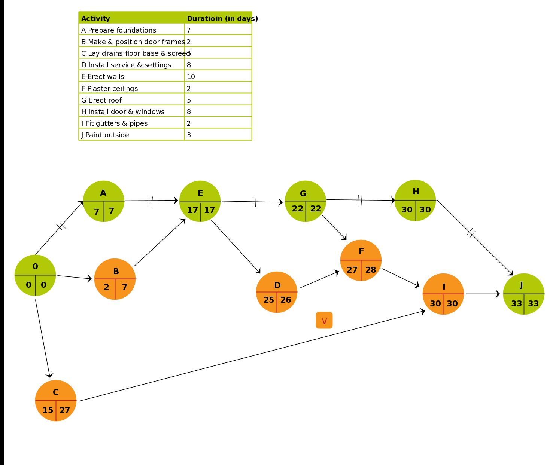 project management network diagram critical path 1986 porsche 944 radio wiring pert chart template of a construction garage click the