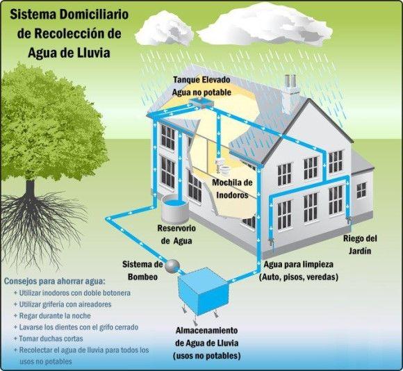 Arquitectura sustentable cursos desarrollo humano - Arquitectura bioclimatica ejemplos ...