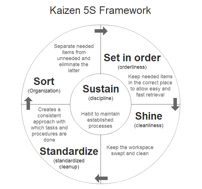 Kaizen Applied With Right Approach Helps In