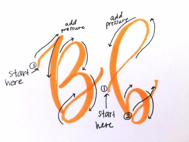 Create Letters with the Basic Strokes