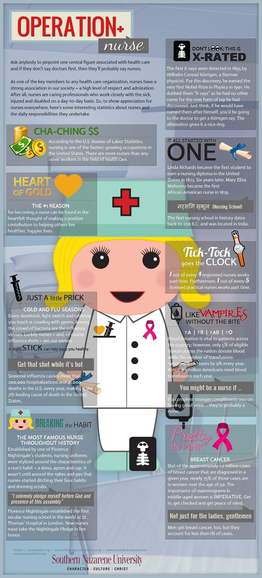 Operation Nurse Visual Ly Nursing Infographic Operating Room Nurse Nurse