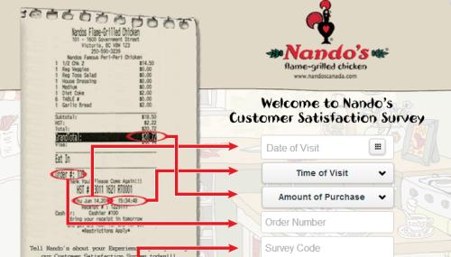 NandoS Customer Satisfaction Survey WwwNandosSurvey