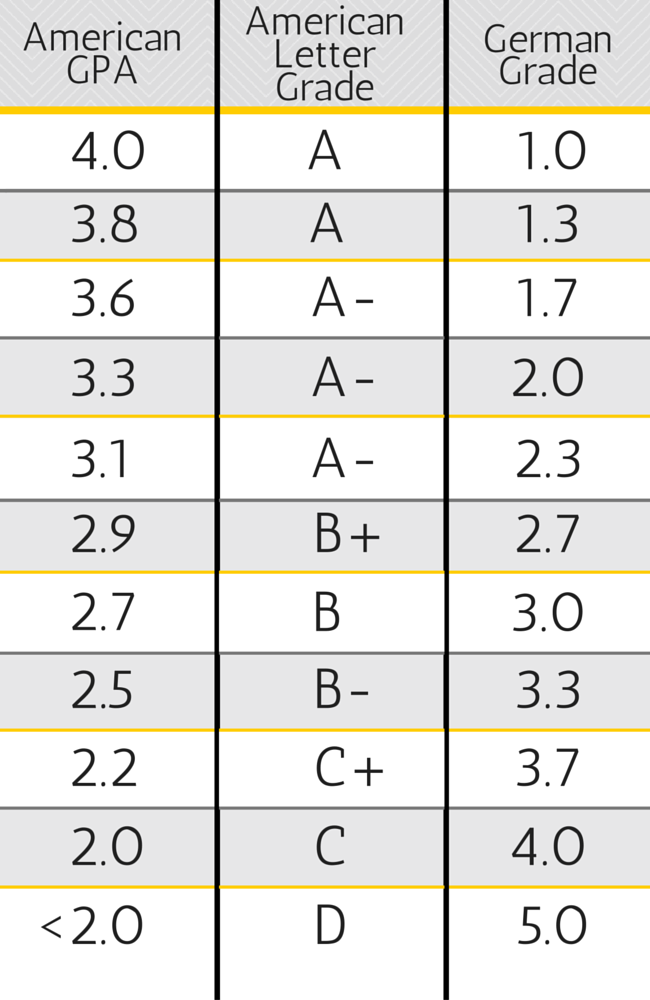 German Grading System To Percentage