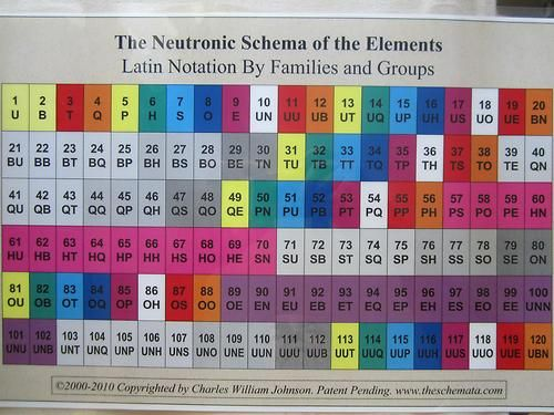 2010 neutronic schema of the elements chemistry history neutronic schema of the elements urtaz Images