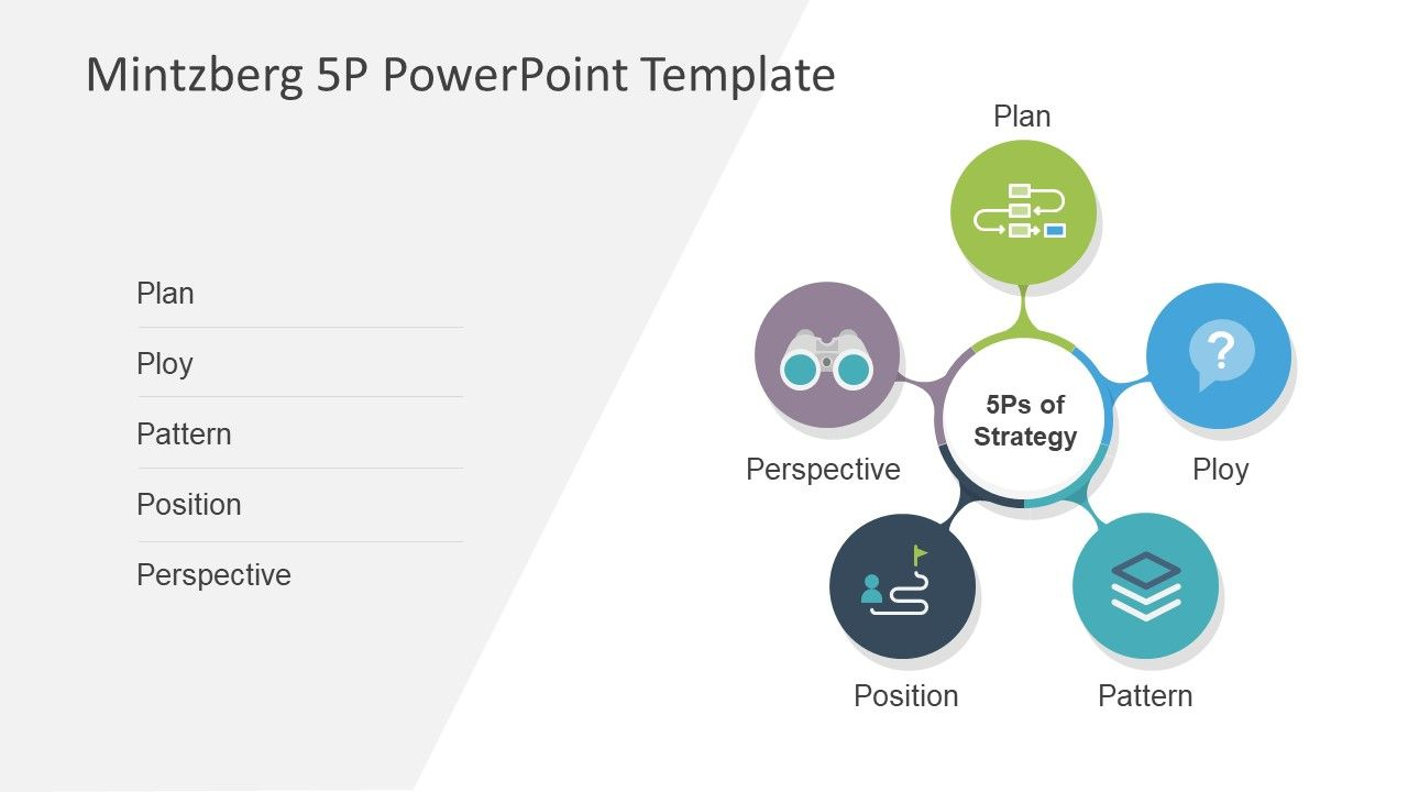 Mintzberg 5p Powerpoint Template Powerpoint Templates 90 Day