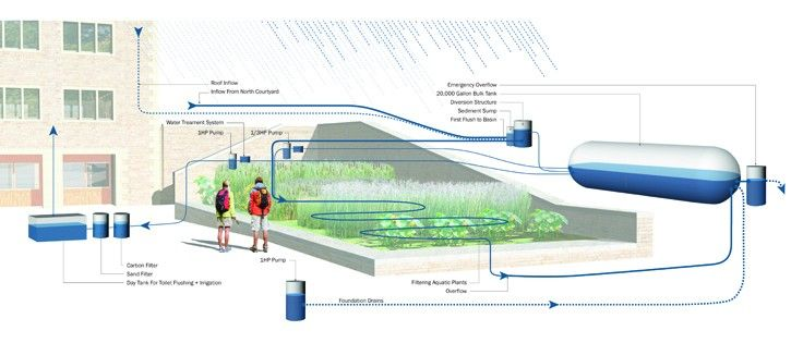 a study of water recycling Southern california water recycling southern california water recycling projects initiative southern california comprehensive water reclamation and reuse study.