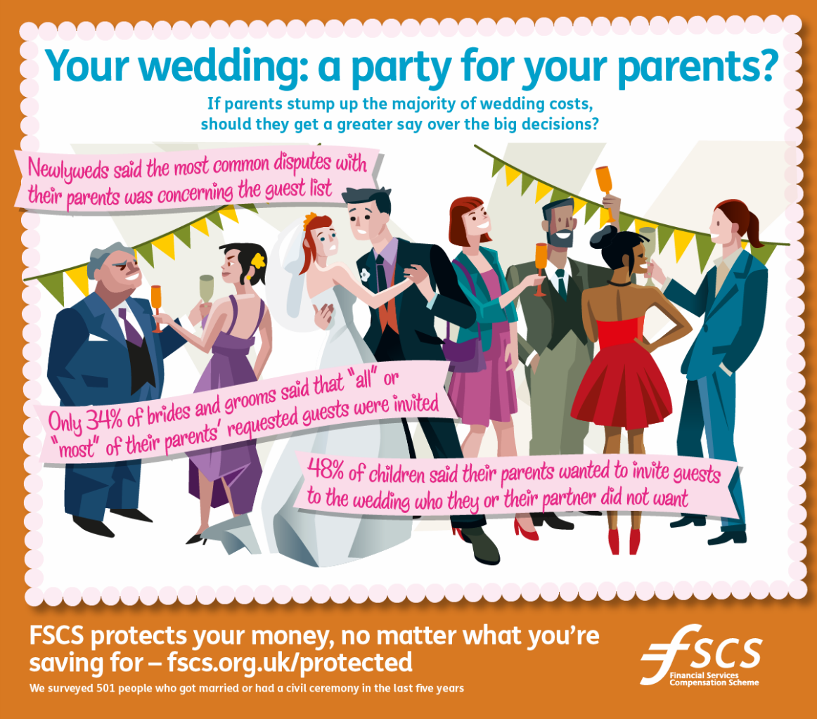Your wedding how pushy were your parents? http//www.fscs