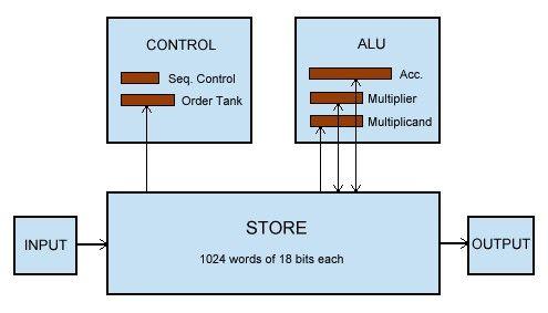 the cpu contains a control unit and alu(arithmetic/ logic unit)