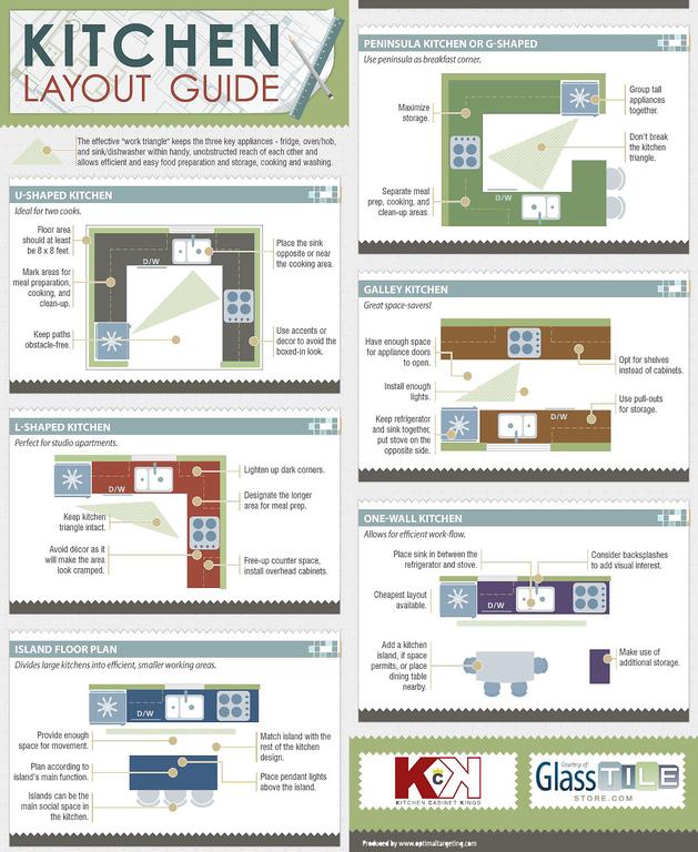 helpful kitchen layout infographic