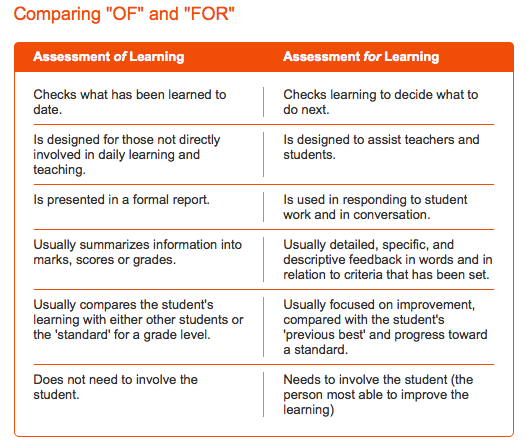 Comparing Assessment Of Learning And Assessment For Learning